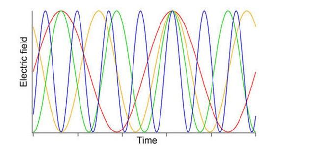 birkaç farklı ışık renginin zaman içindeki salınımı