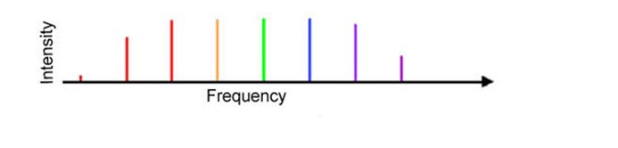 frekans taraklarının basitleştirilmiş bir grafiği