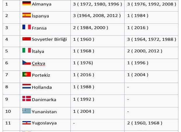 Avrupa Futbol Şampiyonasını en çok kazanan milli takımlar