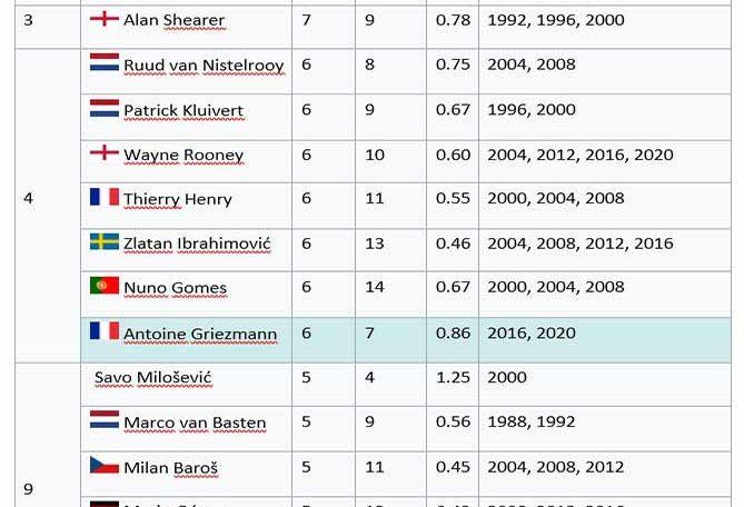 Avrupa Futbol Şampiyonasının en çok gol atan oyuncuları